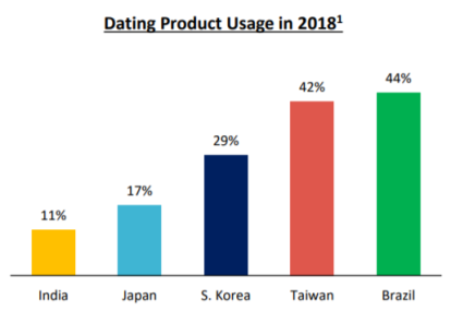 dating-product-usage