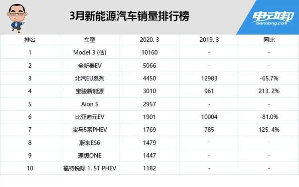 中國2020三月新能源汽車銷量
