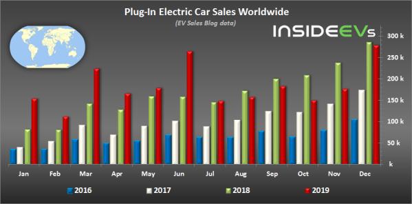 插電式電動車銷量
