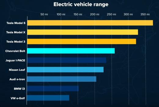 EV range