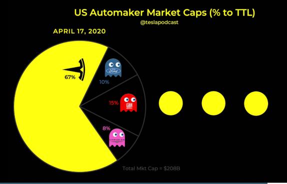 US automaker market caps